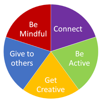 wellbeing wheel 4